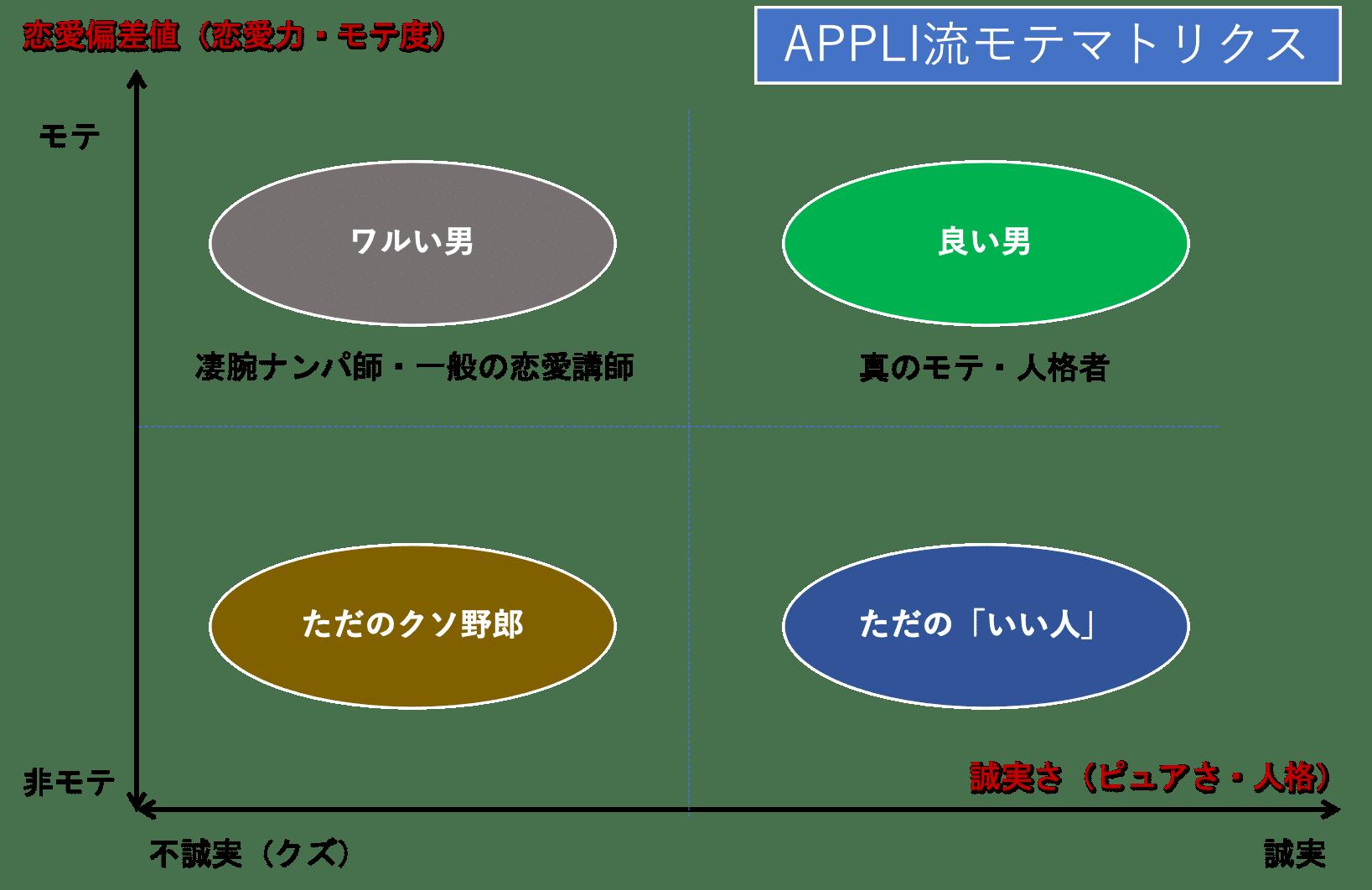 アプリ流モテマトリクス