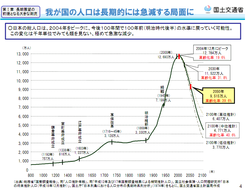 日本の人口減少