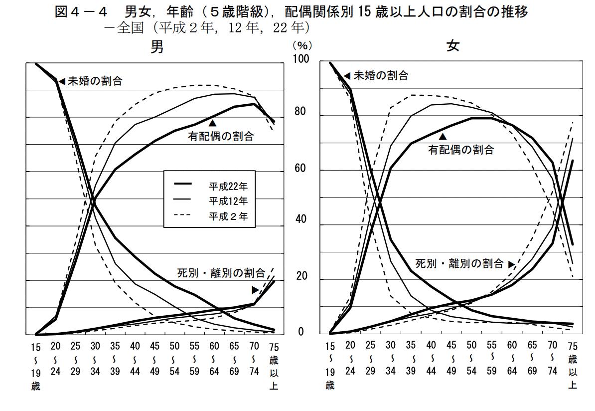 年齢別未婚率グラフ
