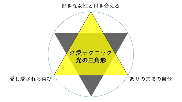 恋愛テクニック光の三角形