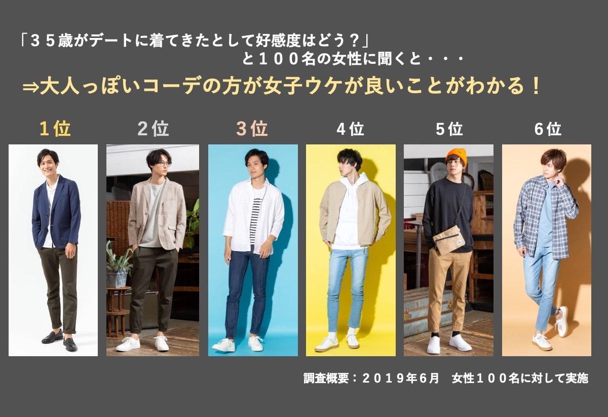 モテる男性ファッション